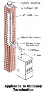 Appliance_to_Chimney_Termination