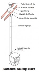 Cathedral_Ceiling_Stove