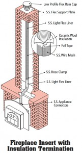 Fireplace_Insert_with_insulation_Termination