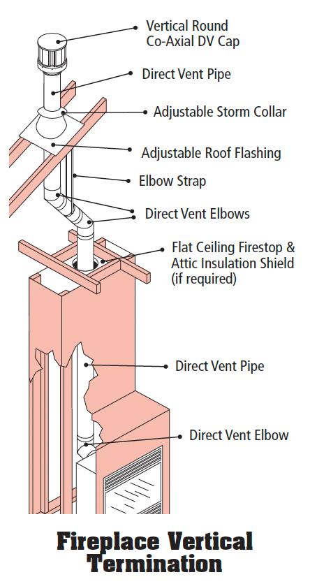 Pro Form Direct Vent System Bernard Dalsin Manufacturing