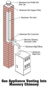 Gas_Appliance_Venting_Into_Masonry_Chimney